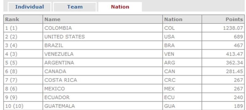 Ranking UCI América 2013 Rankin14