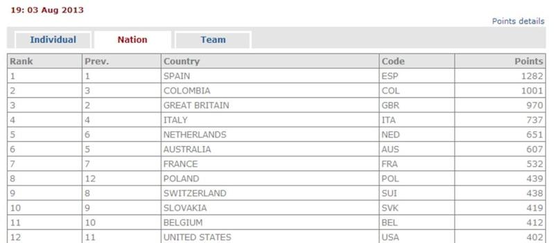 Ranking UCI Mundial 2013 Rankin16