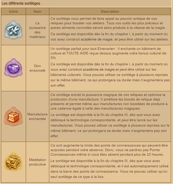 Les différents sortilèges Sortil10