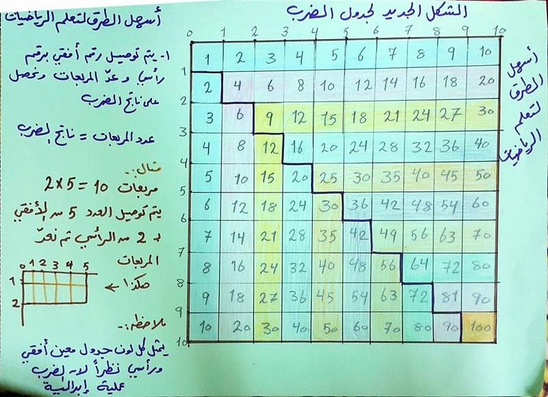 فكرة واحدة بسيطة وسهلة لفهم جدول الضرب 1712