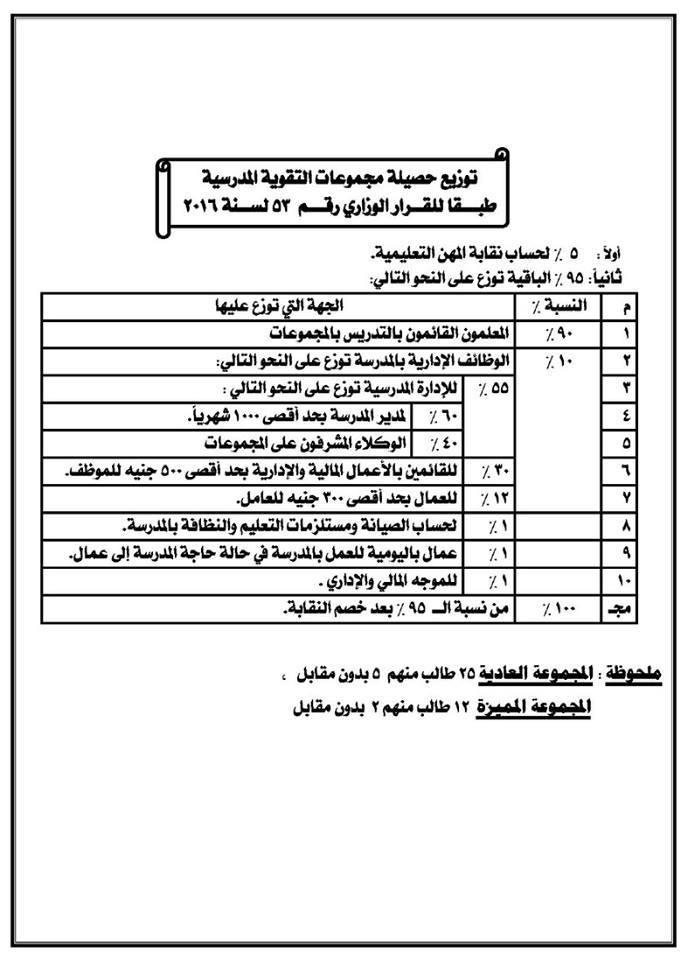 سجل مجموعات التقوية المالي والإداري + القرار 53 لسنة 2016 الخاص بمجموعات التقوية 310