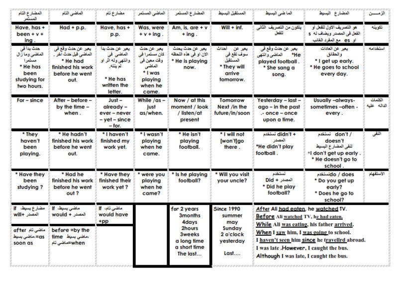كل ازمنة اللغة الانجليزية في ورقة واحدة Tenses10