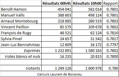 Primaire de la gauche - Benoît Hamon, le socialiste qui monte parce qu'il promet tout ! Img_1210