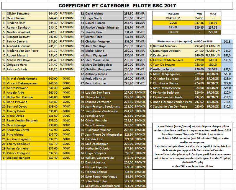 BSC-CHAMPIONSHIP 2017 Catego10