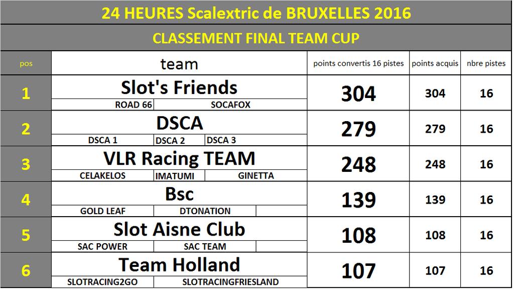24 heures de BRUXELLES (Joli-Bois) 2016 - Page 2 Teamcu10