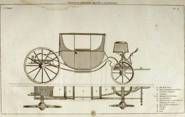 Les véhicules du XVIIIe siècle : carrosses, berlines, calèches, landaus, cabriolets etc. 17-20110