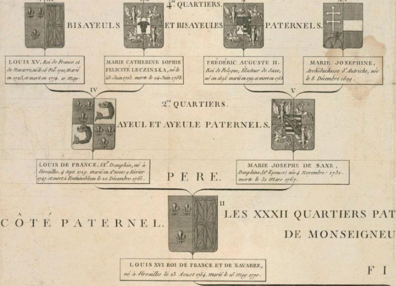 Généalogie, Héraldique, Armoiries, et Blasons de Marie-Antoinette Captur13