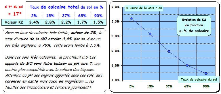 La Matière Organique disparait ! A cause de quoi ? (post n°2) Tab_1210