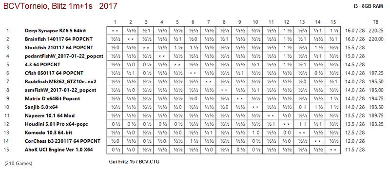 TOP15 Engines - BCV Tournamet Top15_10