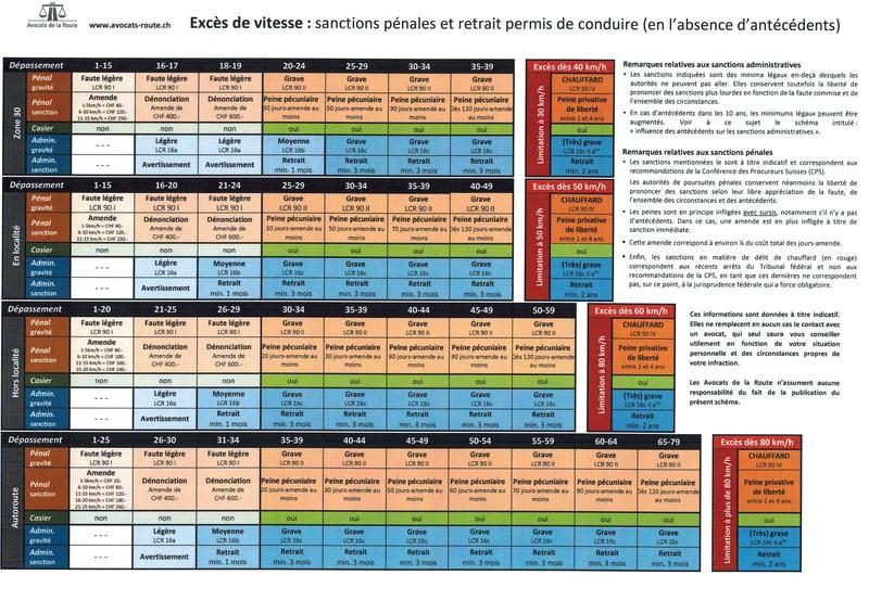 Radars/excès de vitesse - Page 2 Via-si10