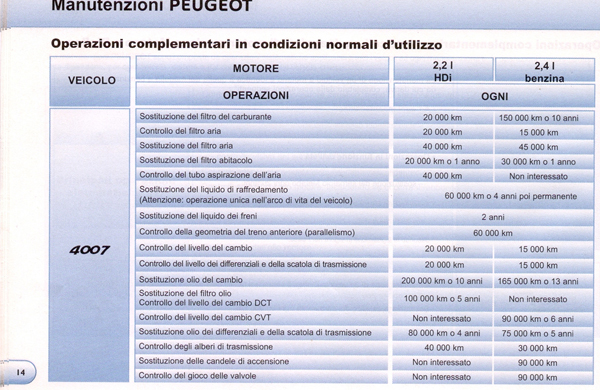 Cinghia Distribuzione del 2.2 D-ID Scansi16