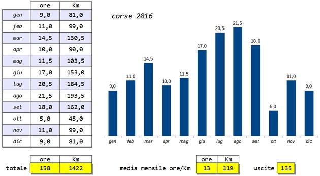 Classifica Forrest Gump 2016 - Pagina 5 Corse_10