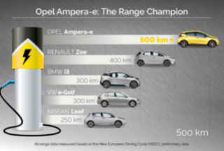 Opel Ampera E et nouvelle Zoe 2017 : les différences Compar10