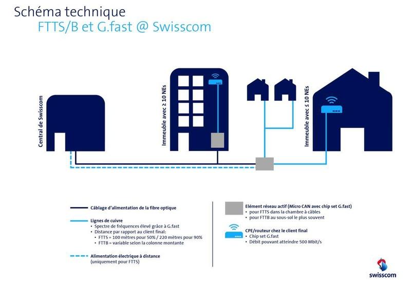 Swisscom: des nouveaux services pour la maison Gfast210
