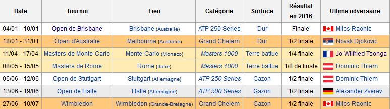 Classement ATP Captur10