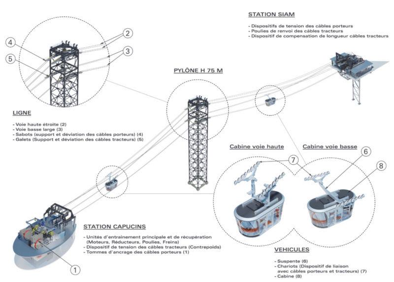 Construction Téléphérique de Brest / Les Capucins 60 places - Page 2 Captur11