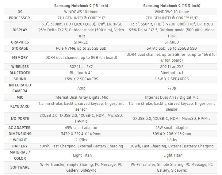 Η νέα σειρά Samsung Notebook 9 143