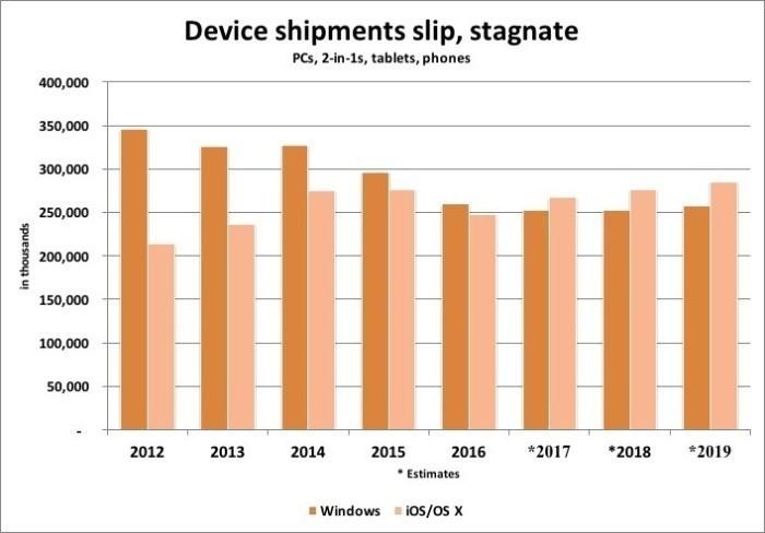 Gartner: Aναμένει περισσότερες iOS συσκευές να πουληθούν το τρέχον έτος  Micros15