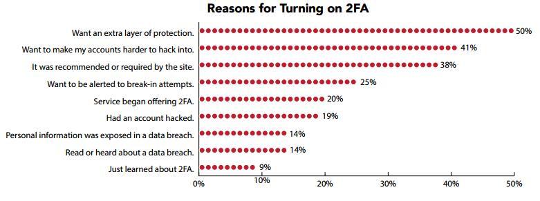 Περισσότερο από το 50% των χρηστών χακαρίστηκαν τους τελευταίους 12 μήνες More-t10