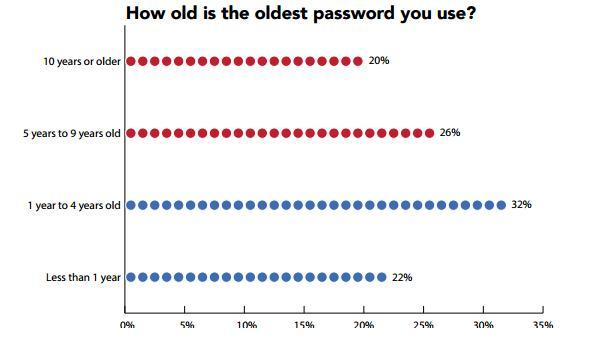 Περισσότερο από το 50% των χρηστών χακαρίστηκαν τους τελευταίους 12 μήνες More-t11