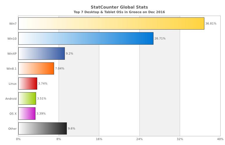 Ο δημοφιλέστερος περιηγητής και λειτουργικό σύστημα στην Ελλάδα για τον μήνα Δεκέμβριο Statco15