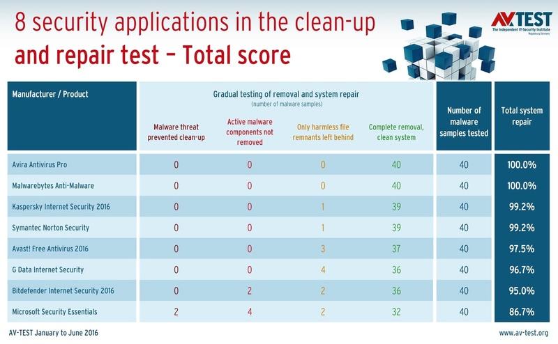 AV-TEST: Νέες δοκιμές αποκαλύπτουν το καλύτερο Antivirus για να καθαρίσει ένα μολυσμένο υπολογιστή με Windows Tests-10