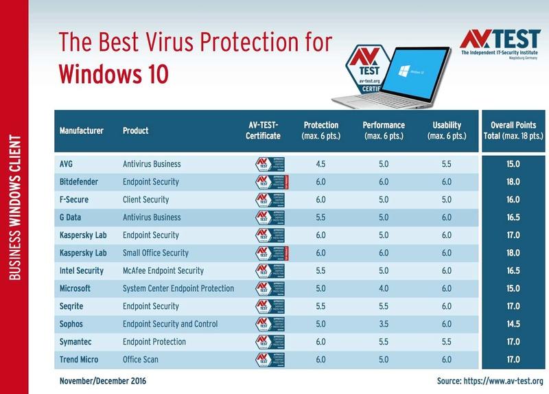 AV-TEST: Τα καλύτερα antivirus στα Windows 10 για επιχειρηματικούς χρήστες Tests-11