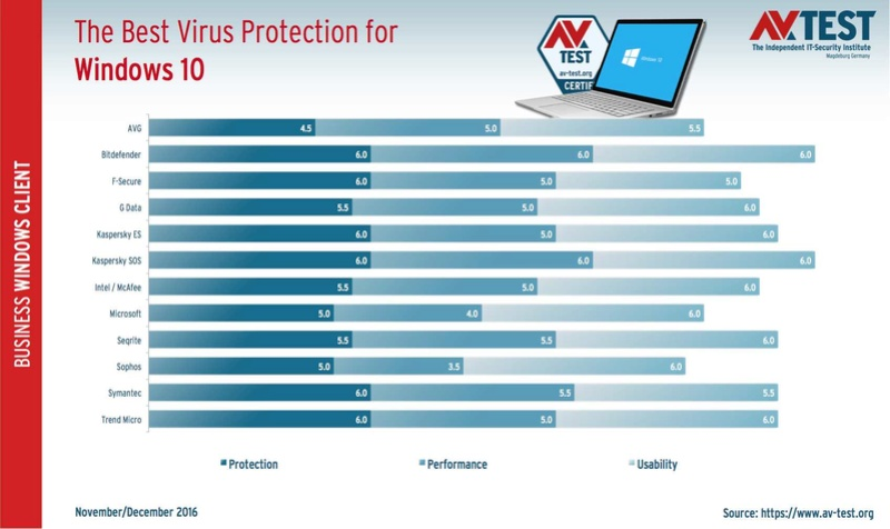 AV-TEST: Τα καλύτερα antivirus στα Windows 10 για επιχειρηματικούς χρήστες Tests-12