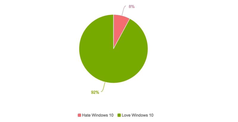 Πόσοι τελικά συμπαθούν τα Windows 10 και τι μισούν περισσότερο; Windus11