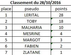 Classement du 27 octobre 2016 Classe10