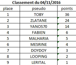 Classement du 4 novembre 2016 Classe12