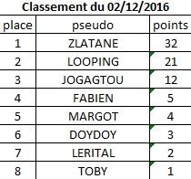 Classement du 02 Décembre 2016 Classe21