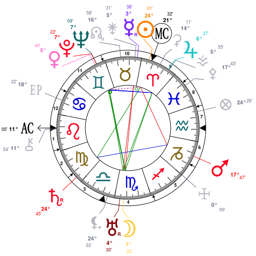 Arthur Travers HARRIS   Astrot10