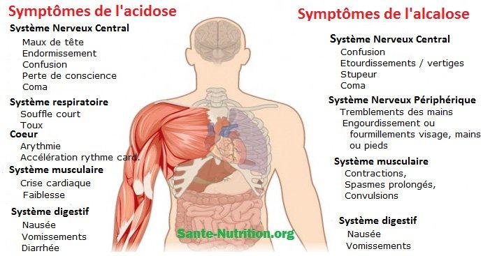 17 signes que votre corps est trop acide et 9 façons de l'alcaliniser rapidement Alcali10