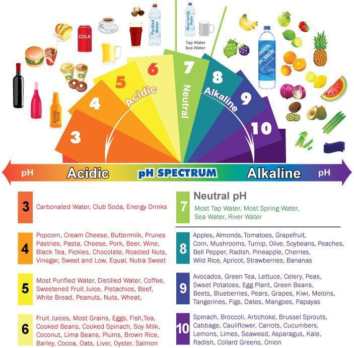 17 signes que votre corps est trop acide et 9 façons de l'alcaliniser rapidement Alkali10