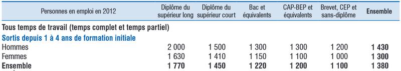 L'académie de Versailles recherche désespérément des professeurs - Page 7 Salair10