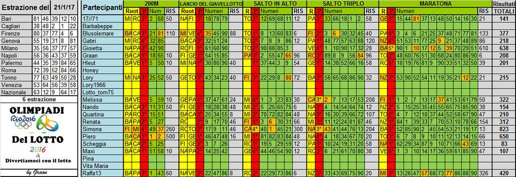 Olimpiadi del Lotto 2016 dal 10 al 21/01/17 - Pagina 3 Risult43