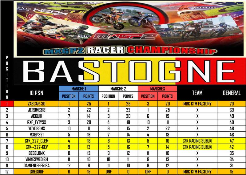 RESULTATS FUN RACE sur BASTOGNE 23.11.2016 Result12