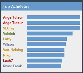[BUG] Top Achievers Captur25