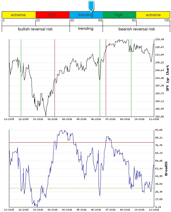 Stocks Trade Signals - Page 10 Breadt14
