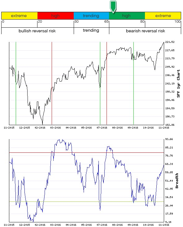 Stocks Trade Signals - Page 10 Breadt15