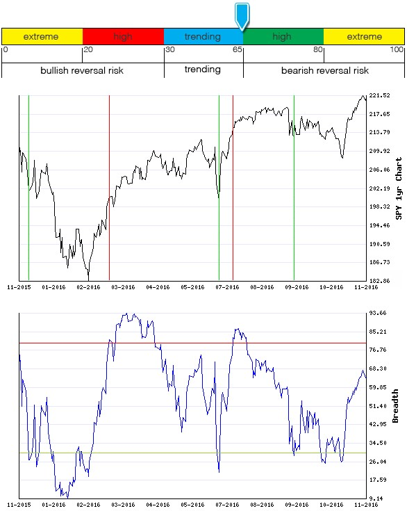 Stocks Trade Signals - Page 10 Breadt17