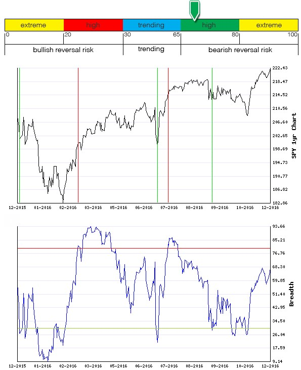 Stocks Trade Signals - Page 10 Breadt18