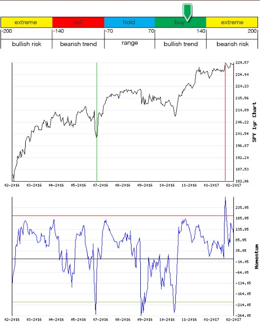 Stocks Trade Signals - Page 12 Moment19