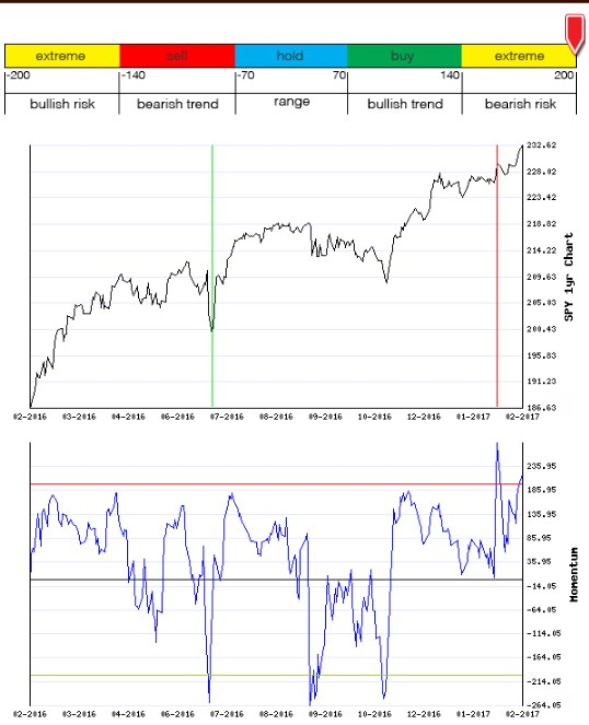 Stocks Trade Signals - Page 12 Moment20