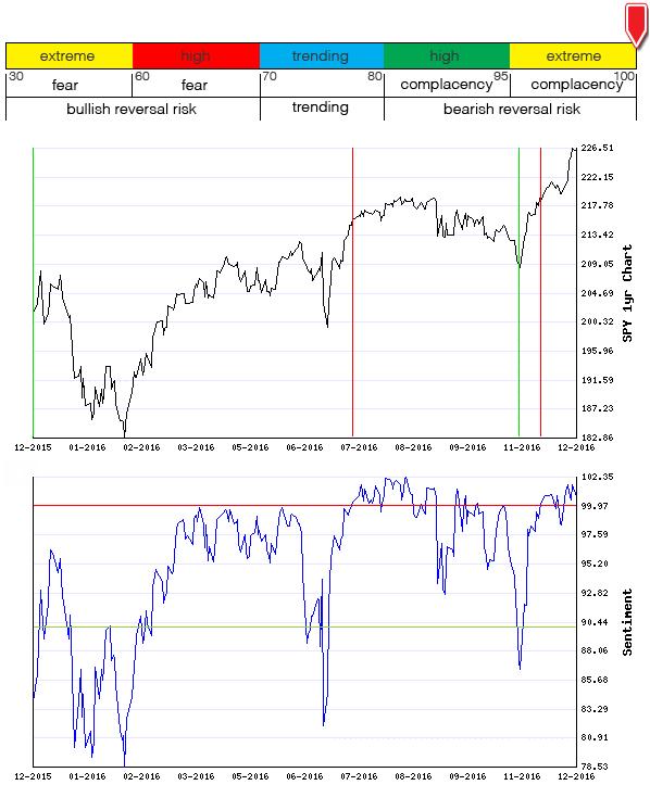 Stocks Trade Signals - Page 10 Sentim11