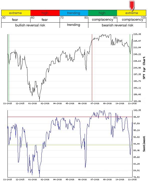 Stocks Trade Signals - Page 10 Sentim13