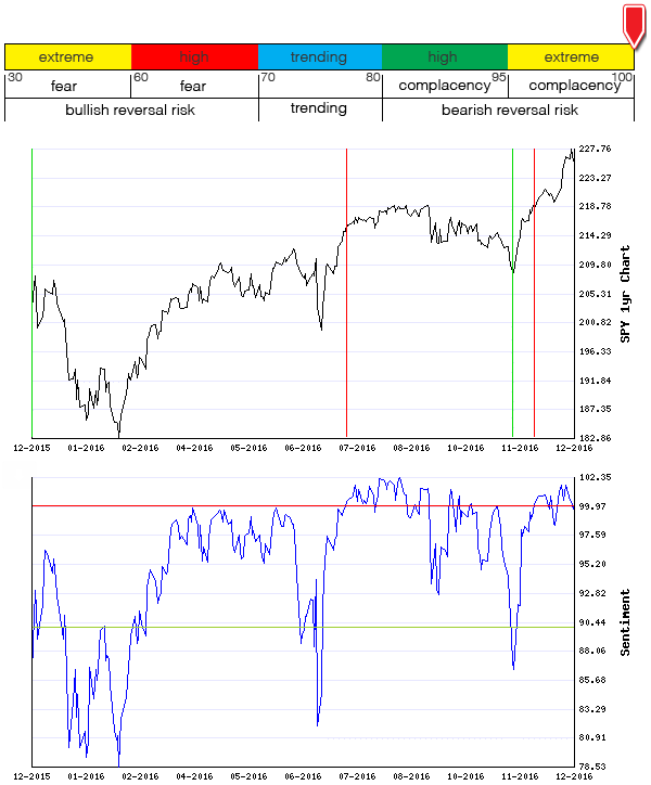Stocks Trade Signals - Page 10 Sentim14