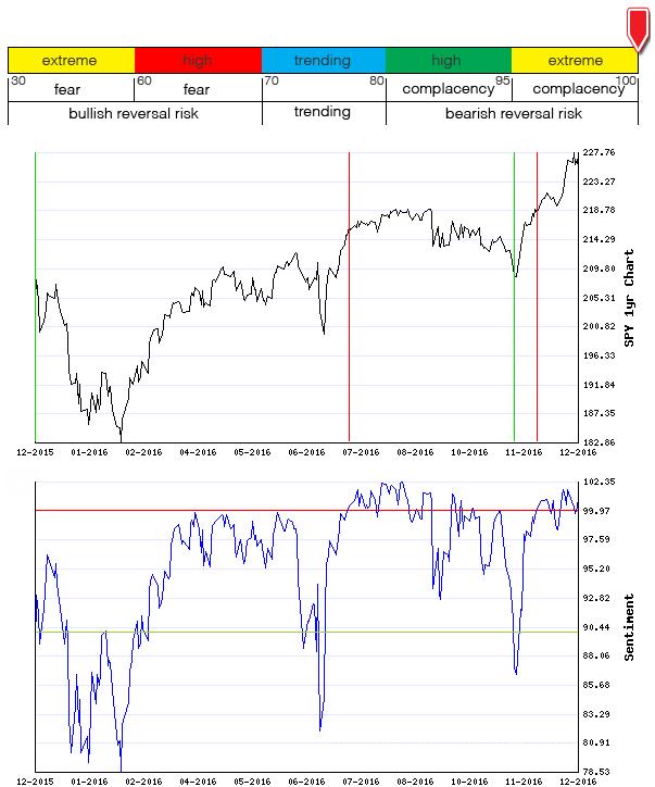 Stocks Trade Signals - Page 10 Sentim15