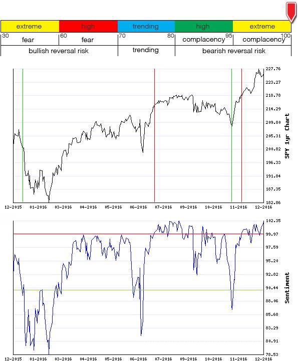 Stocks Trade Signals - Page 11 Sentim17